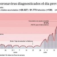 Sanidad notifica 20.327 casos y 130 muertes, mientras la incidencia baja más de 19 puntos